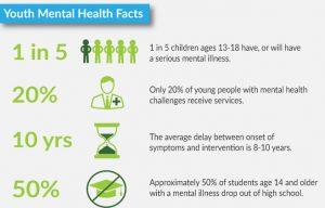Mental health phases